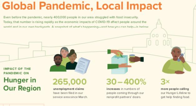 Global Pandemic, Local Impact
